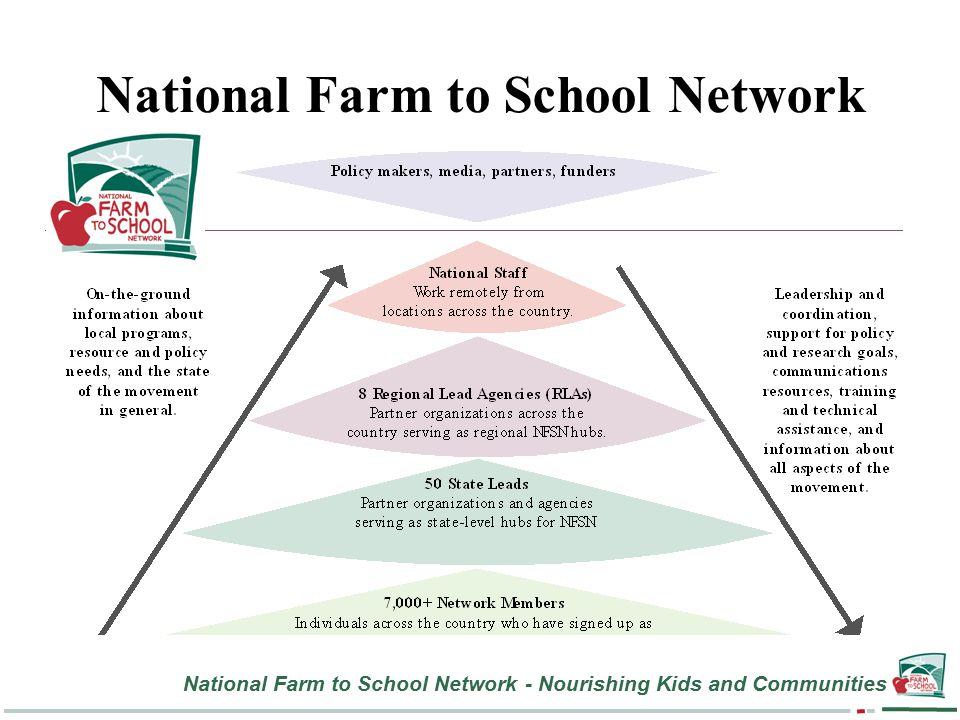 National Farm to School Network - Nourishing Kids and Communities National Farm to School Network