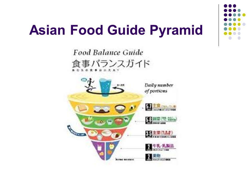 Asian Food Guide Pyramid