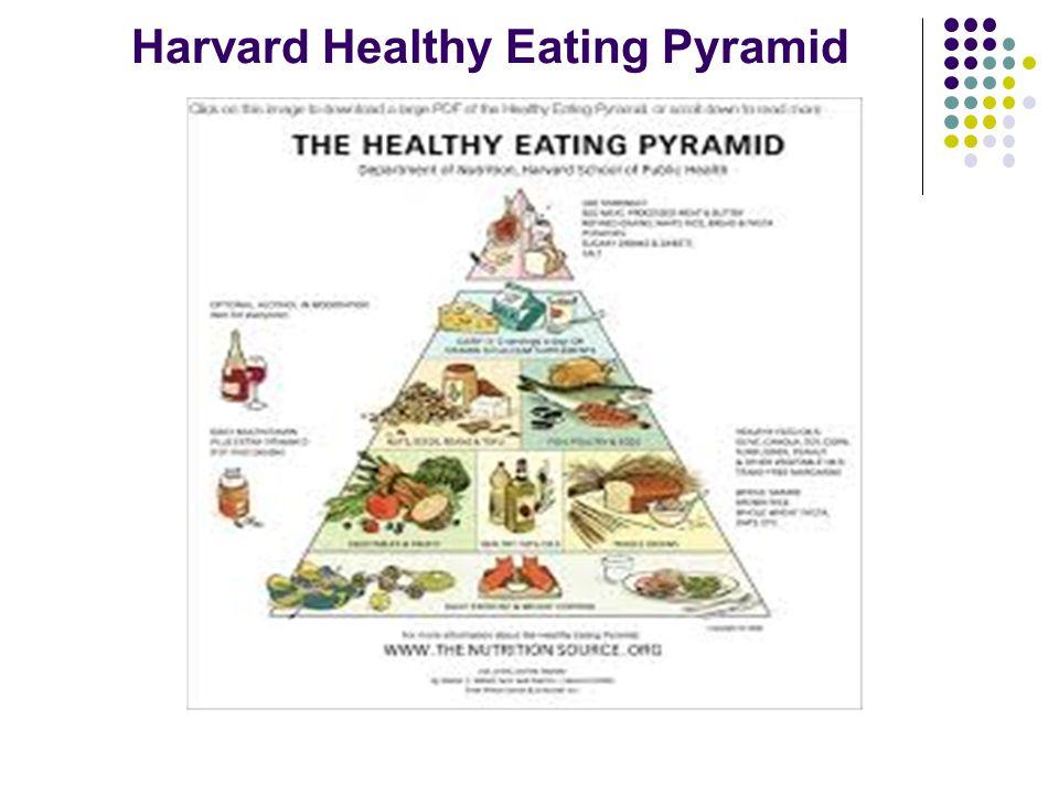 Harvard Healthy Eating Pyramid