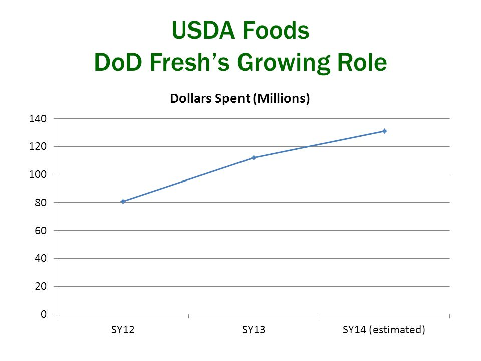 USDA Foods DoD Fresh's Growing Role
