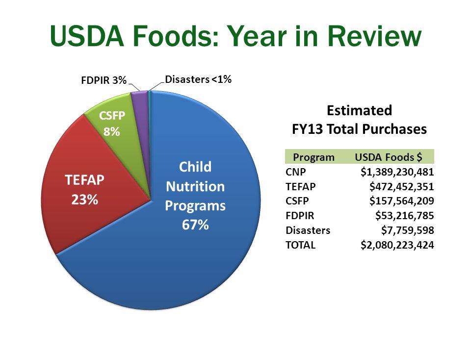 USDA Foods: Year in Review ProgramUSDA Foods $ CNP $1,389,230,481 TEFAP $472,452,351 CSFP $157,564,209 FDPIR $53,216,785 Disasters $7,759,598 TOTAL $2,080,223,424 Estimated FY13 Total Purchases