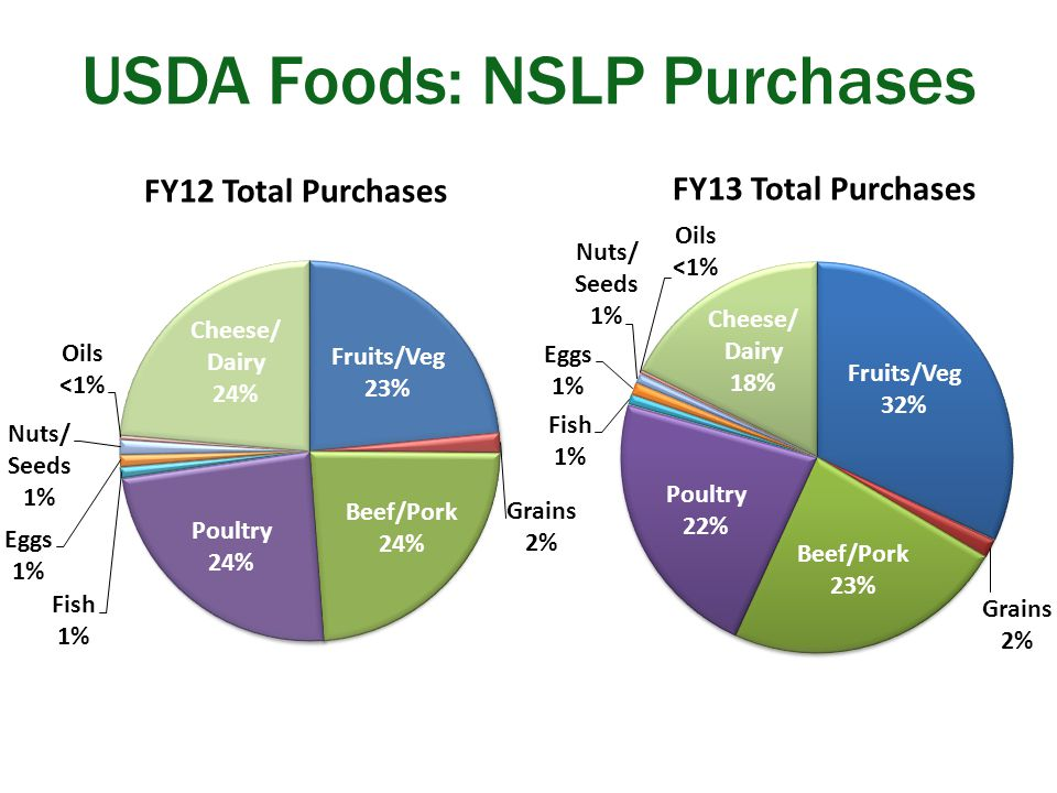 USDA Foods: NSLP Purchases FY13 Total Purchases FY12 Total Purchases