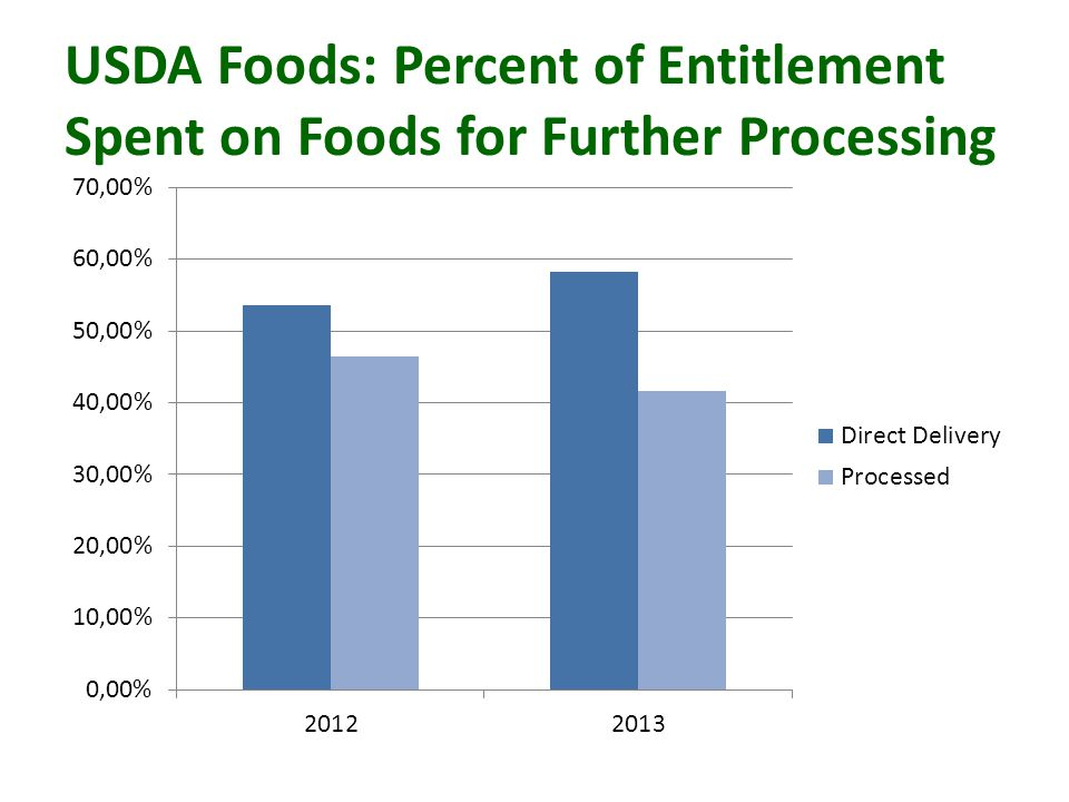 USDA Foods: Percent of Entitlement Spent on Foods for Further Processing