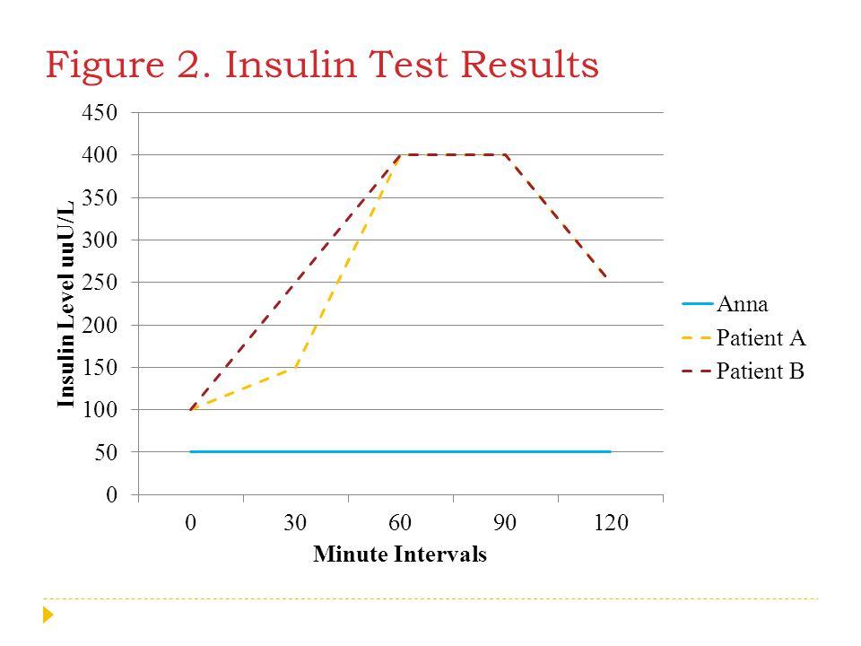 Figure 2. Insulin Test Results