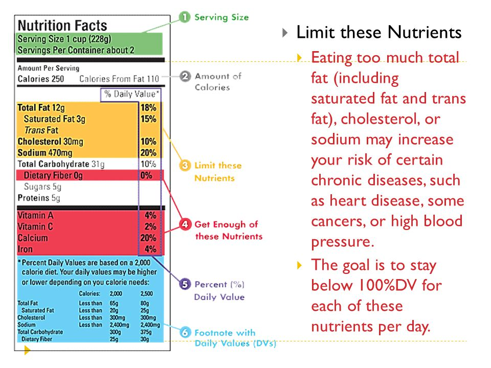  Limit these Nutrients  Eating too much total fat (including saturated fat and trans fat), cholesterol, or sodium may increase your risk of certain
