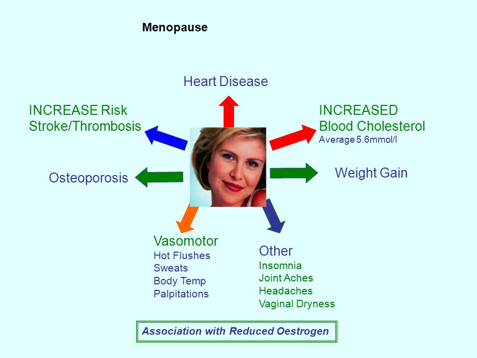 INCREASE Risk Stroke/Thrombosis Other Insomnia Joint Aches Headaches Vaginal Dryness Association with Reduced Oestrogen Osteoporosis INCREASED Blood Cholesterol Average 5.6mmol/l Heart Disease Vasomotor Hot Flushes Sweats Body Temp Palpitations Weight Gain Menopause