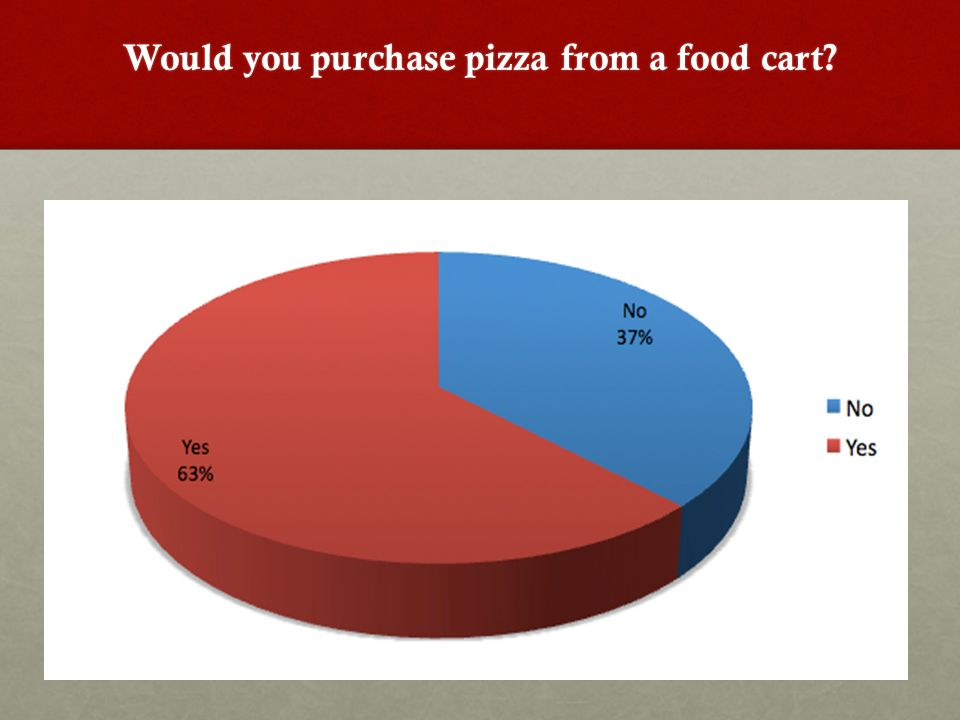 Would you purchase pizza from a food cart?