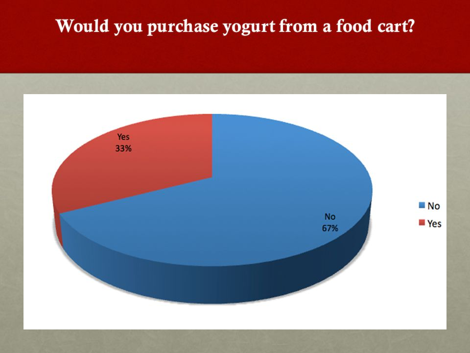 Would you purchase yogurt from a food cart?