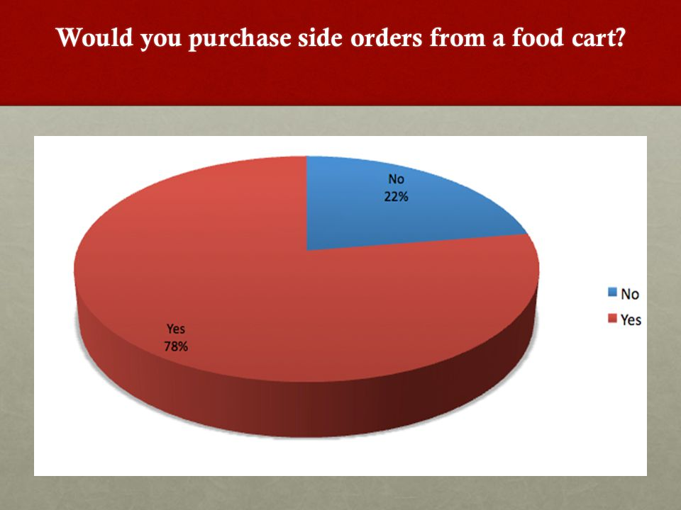 Would you purchase side orders from a food cart?