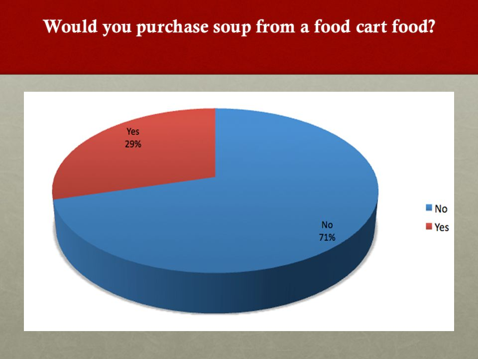 Would you purchase soup from a food cart food?