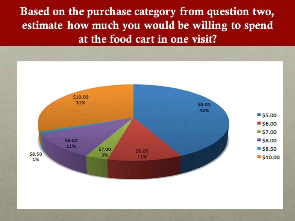 Based on the purchase category from question two, estimate how much you would be willing to spend at the food cart in one visit?