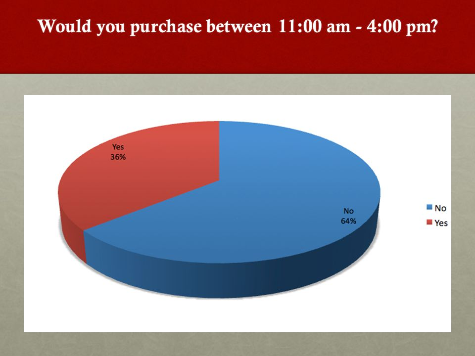 Would you purchase between 11:00 am - 4:00 pm?