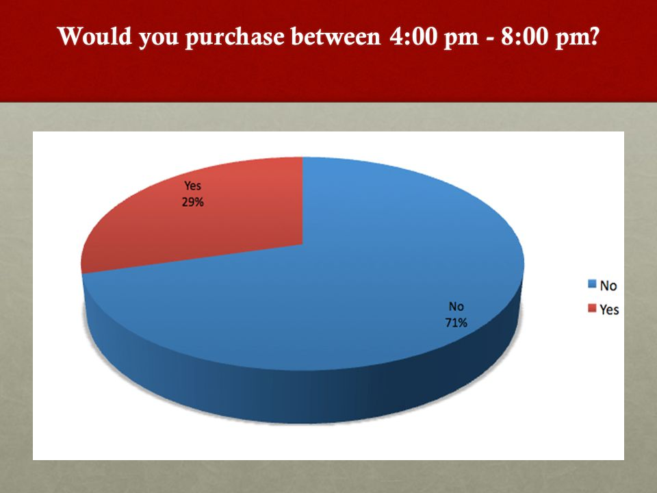 Would you purchase between 4:00 pm - 8:00 pm?