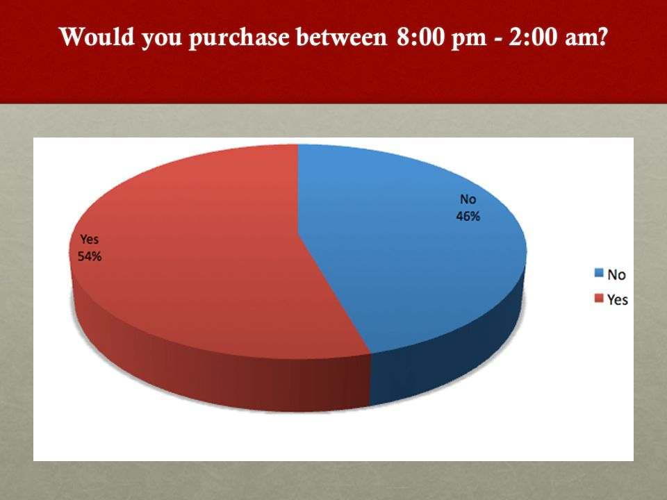 Would you purchase between 8:00 pm - 2:00 am?