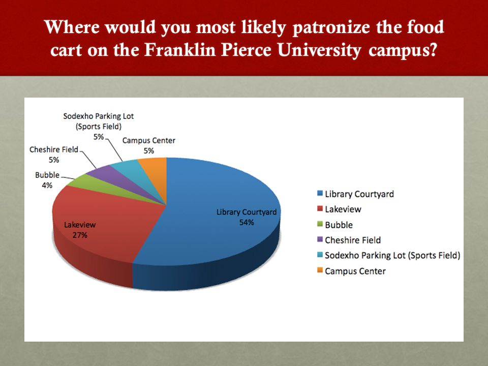 Where would you most likely patronize the food cart on the Franklin Pierce University campus?