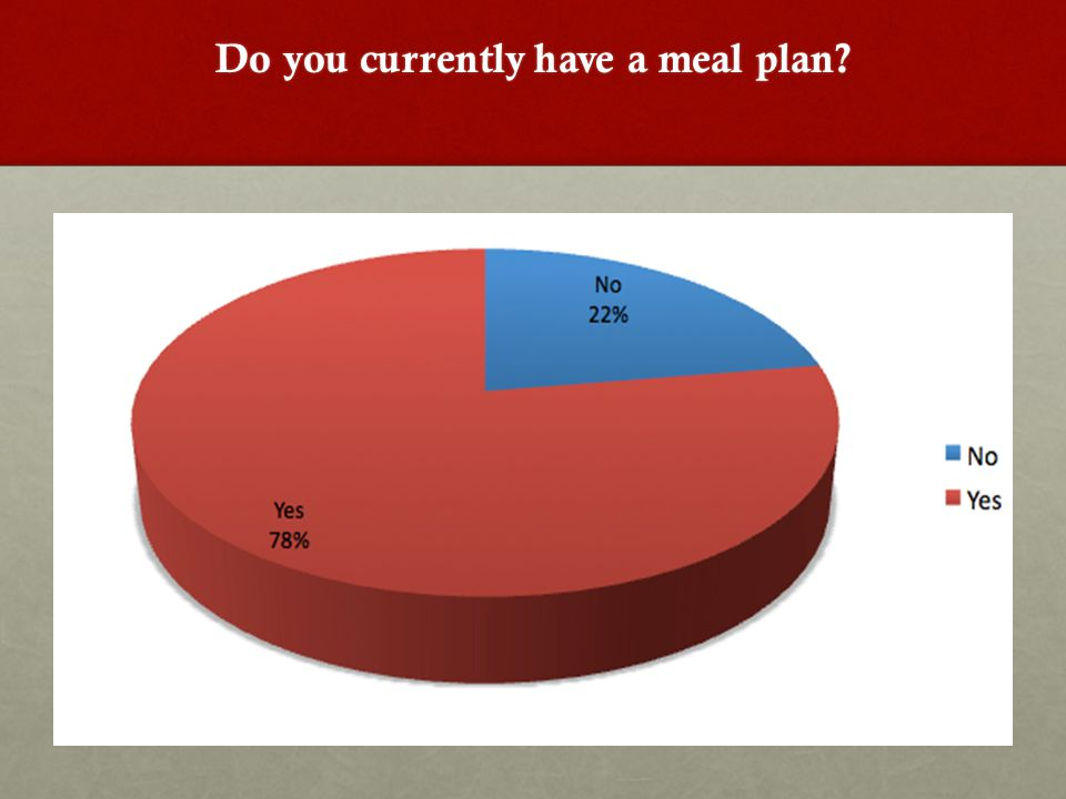 Do you currently have a meal plan?