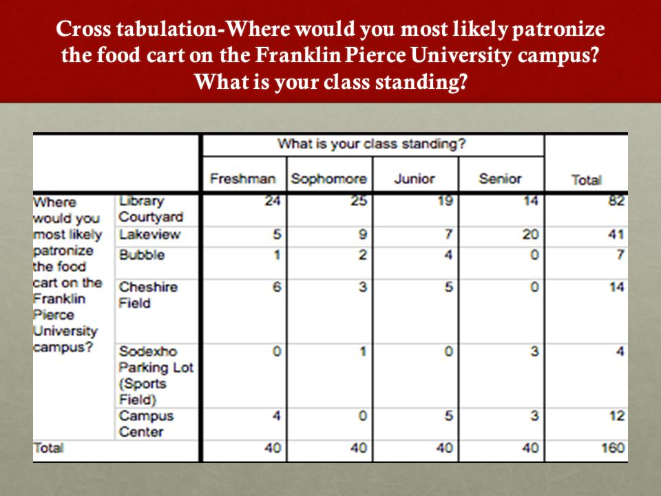 Cross tabulation-Where would you most likely patronize the food cart on the Franklin Pierce University campus.