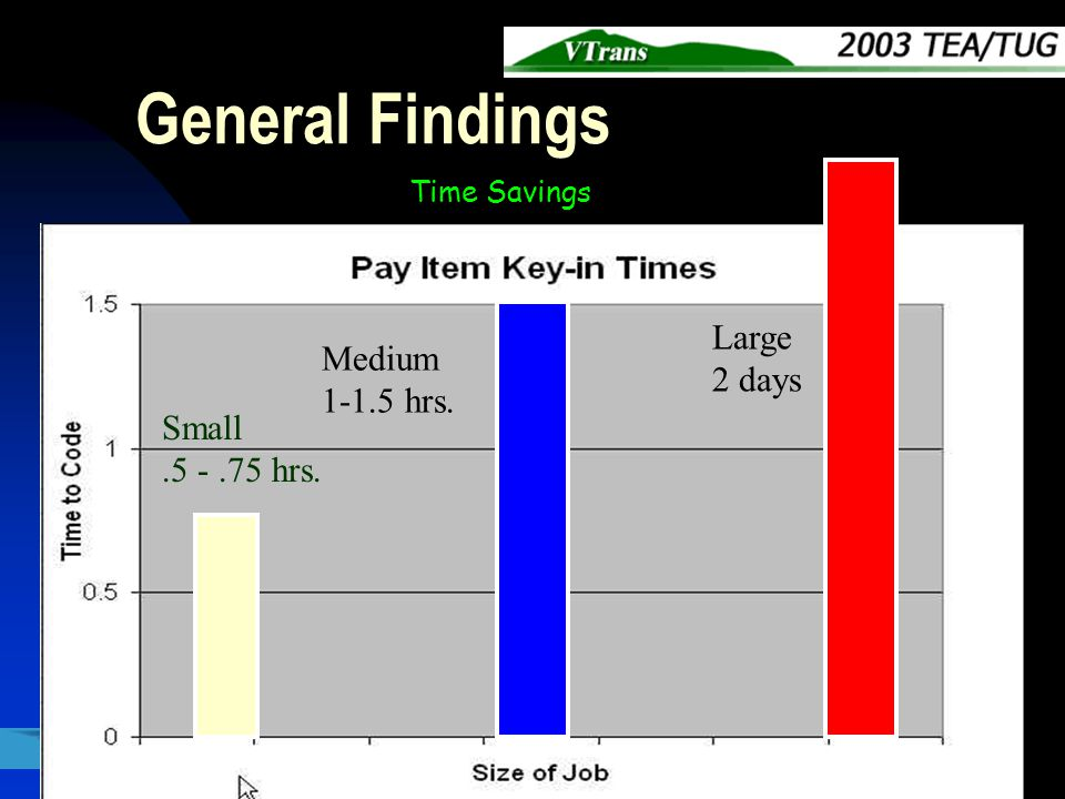 General Findings Small.5 -.75 hrs. Medium 1-1.5 hrs. Large 2 days Time Savings