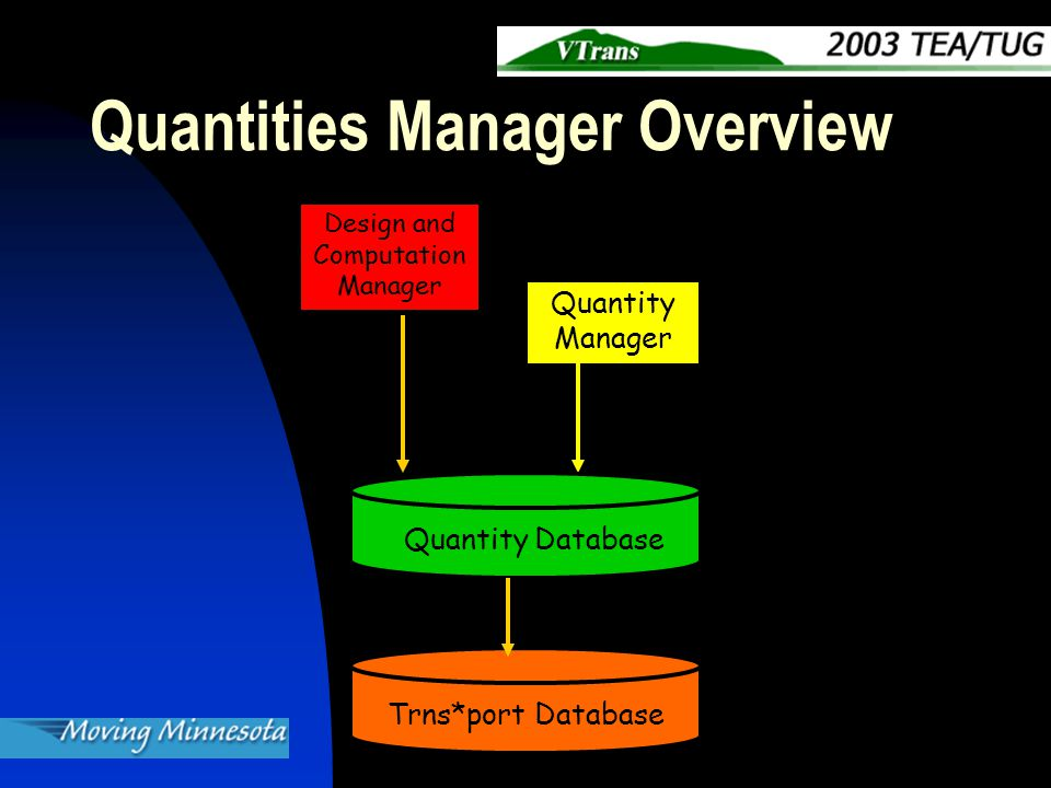 Quantities Manager Overview Quantity Manager Design and Computation Manager Quantity Database Trns*port Database