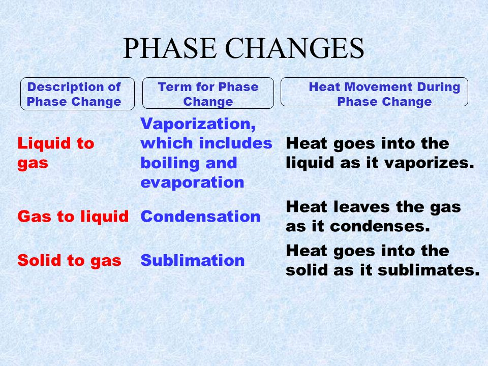 PHASE CHANGES Description of Phase Change Term for Phase Change Heat Movement During Phase Change Solid to liquid Melting Heat goes into the solid as it melts.