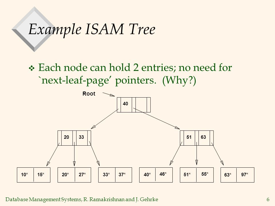 Database Management Systems, R. Ramakrishnan and J. Gehrke6 Example ISAM Tree  Each node can hold 2 entries; no need for `next-leaf-page' pointers. (