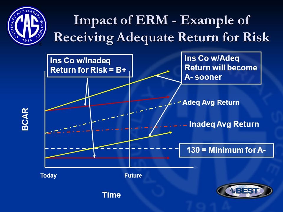 Impact of ERM - Example of Receiving Adequate Return for Risk TodayFuture Time BCAR 130 = Minimum for A- Inadeq Avg Return Ins Co w/Inadeq Return for Risk = B+ Ins Co w/Adeq Return will become A- sooner Adeq Avg Return