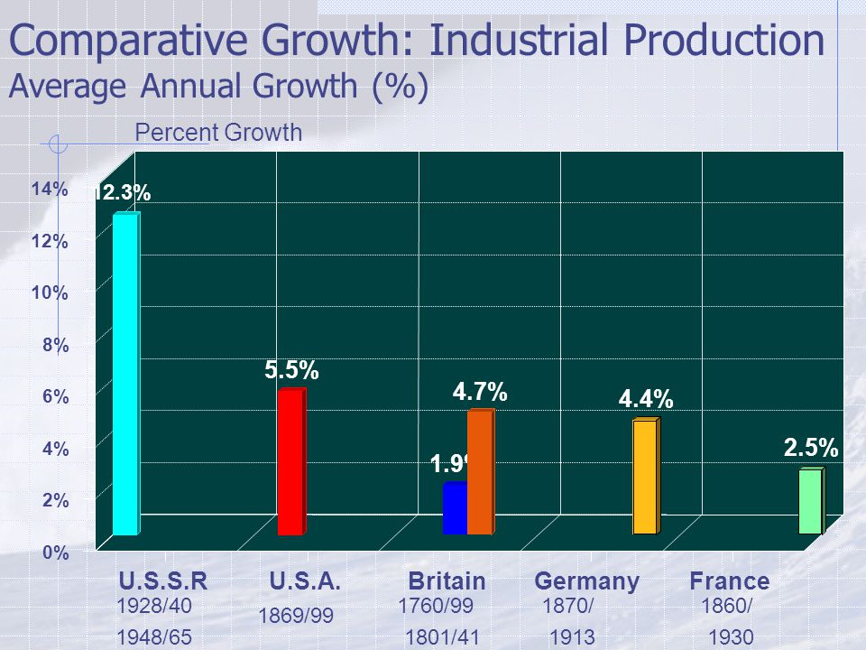 Comparative Growth: Industrial Production Average Annual Growth (%) 1928/40 1948/65 1869/99 1760/99 1801/41 1870/ 1913 1860/ 1930