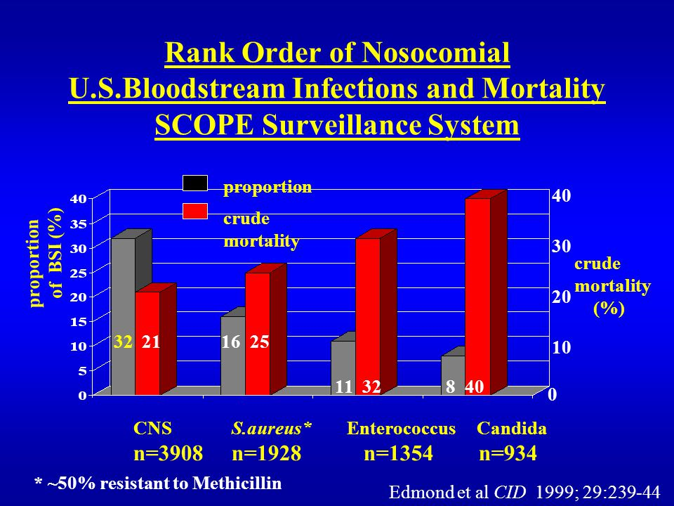 Rank Order of Nosocomial U.S.Bloodstream Infections and Mortality SCOPE Surveillance System 40 30 20 10 CNS S.aureus* Enterococcus Candida n=3908 n=1928 n=1354 n=934 proportion of BSI (%) 0 proportion crude mortality crude mortality (%) 32 21 16 25 11 32 8 40 Edmond et al CID 1999; 29:239-44 * ~50% resistant to Methicillin