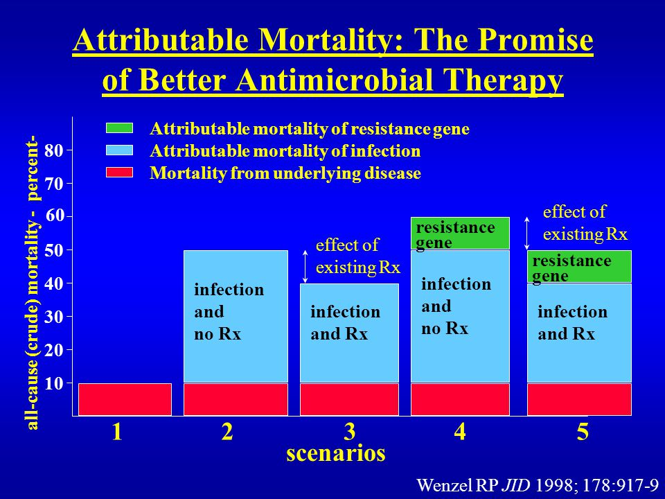 Attributable Mortality: The Promise of Better Antimicrobial Therapy 80 70 60 50 40 30 20 10 all-cause (crude) mortality - percent- Attributable mortality of resistance gene Attributable mortality of infection Mortality from underlying disease infection and no Rx infection and Rx infection and no Rx resistance gene resistance gene infection and Rx effect of existing Rx 1 2 3 4 5 scenarios effect of existing Rx Wenzel RP JID 1998; 178:917-9