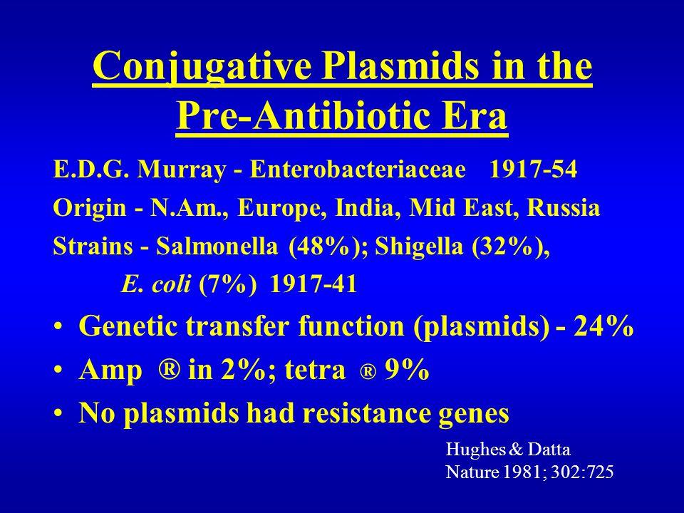 Conjugative Plasmids in the Pre-Antibiotic Era E.D.G. Murray - Enterobacteriaceae 1917-54 Origin - N.Am., Europe, India, Mid East, Russia Strains - Sa