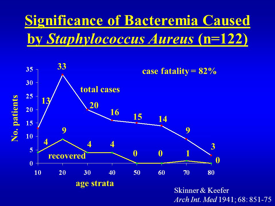 Significance of Bacteremia Caused by Staphylococcus Aureus (n=122) total cases recovered 13 33 20 16 15 14 9 3 4 9 4 0 1 0 No.