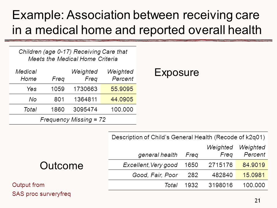 21 Example: Association between receiving care in a medical home and reported overall health Exposure Outcome Output from SAS proc surveryfreq Children (age 0-17) Receiving Care that Meets the Medical Home Criteria Medical HomeFreq Weighted Freq Weighted Percent Yes1059173066355.9095 No801136481144.0905 Total18603095474100.000 Frequency Missing = 72 Description of Child's General Health (Recode of k2q01) general healthFreq Weighted Freq Weighted Percent Excellent,Very good1650271517684.9019 Good, Fair, Poor28248284015.0981 Total19323198016100.000