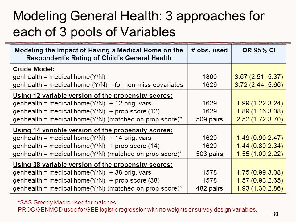 30 Modeling General Health: 3 approaches for each of 3 pools of Variables Modeling the Impact of Having a Medical Home on the Respondent's Rating of Child's General Health # obs.