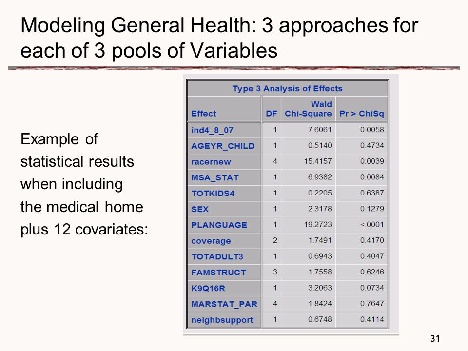 31 Modeling General Health: 3 approaches for each of 3 pools of Variables Example of statistical results when including the medical home plus 12 covariates: