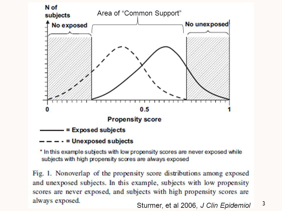 3 Sturmer, et al 2006, J Clin Epidemiol Area of Common Support