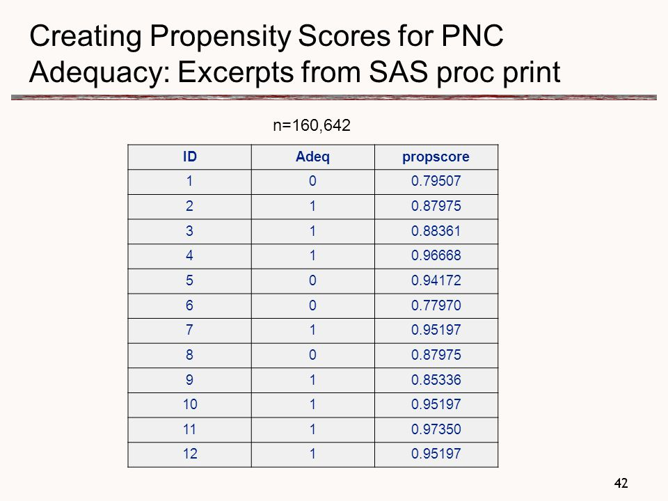 42 Creating Propensity Scores for PNC Adequacy: Excerpts from SAS proc print n=160,642 IDAdeqpropscore 100.79507 210.87975 310.88361 410.96668 500.94172 600.77970 710.95197 800.87975 910.85336 1010.95197 1110.97350 1210.95197