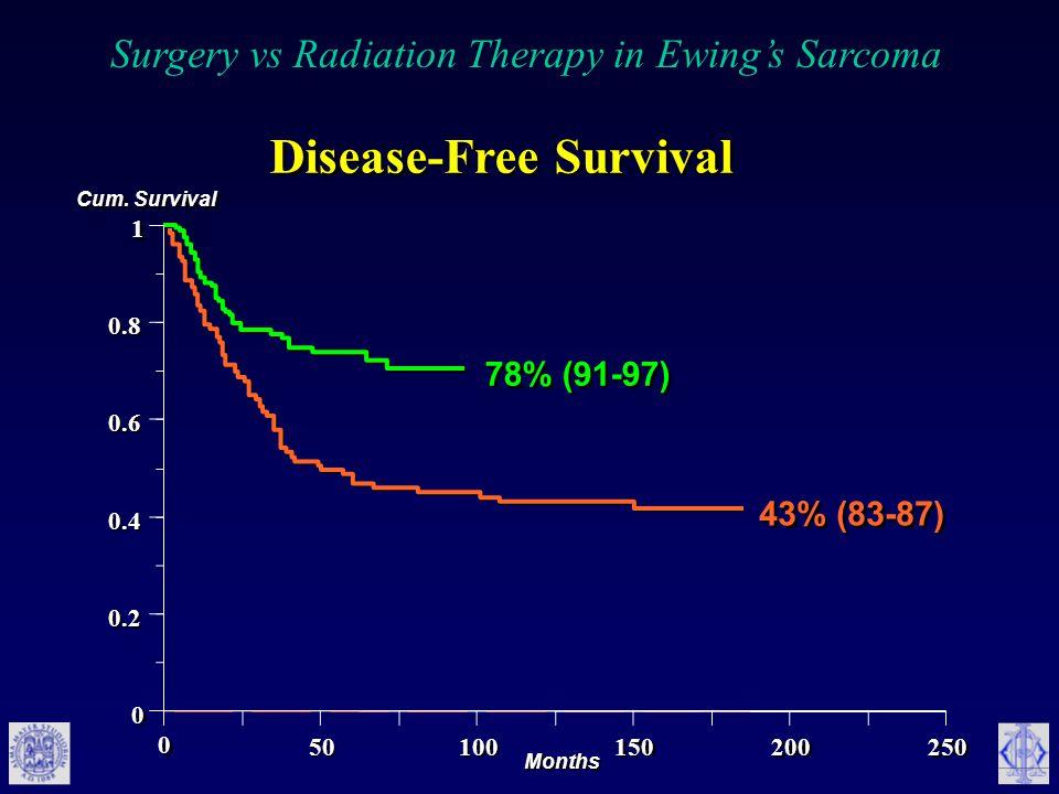 Disease-Free Survival 72% (91-97) 78% (91-97) 43% (83-87) Cum.