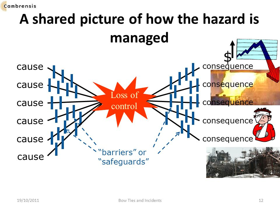 A shared picture of how the hazard is managed $ cause consequence barriers or safeguards cause Loss of control 19/10/201112Bow Ties and Incidents
