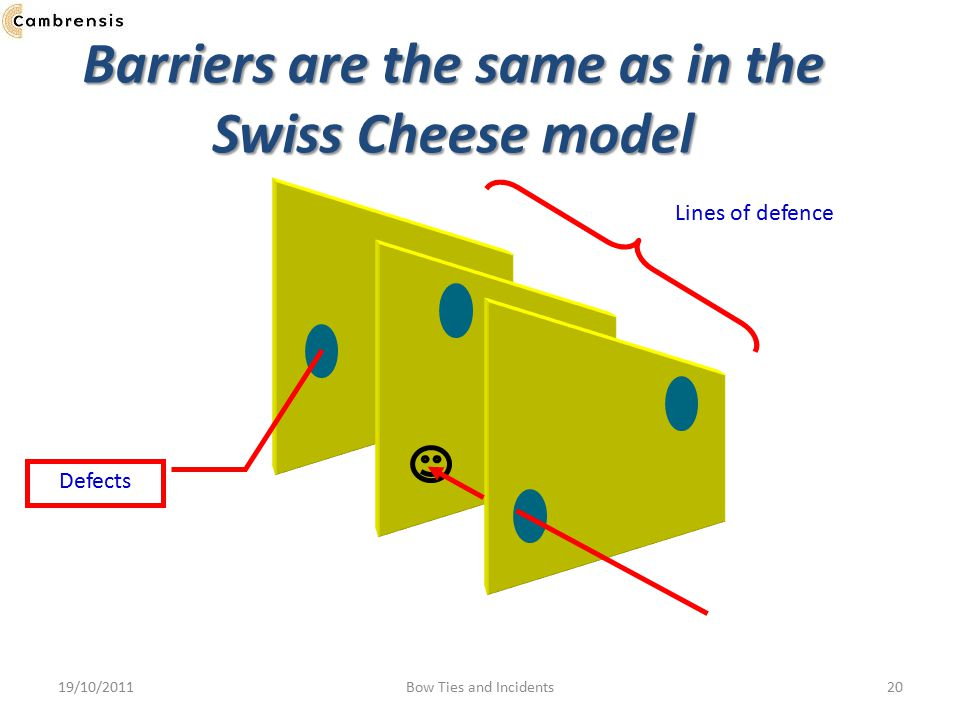 Barriers are the same as in the Swiss Cheese model Lines of defence Defects 19/10/201120Bow Ties and Incidents