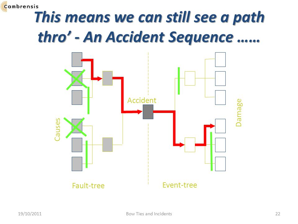 This means we can still see a path thro' - An Accident Sequence …… Fault-tree Accident Causes Event-tree Damage 19/10/201122Bow Ties and Incidents