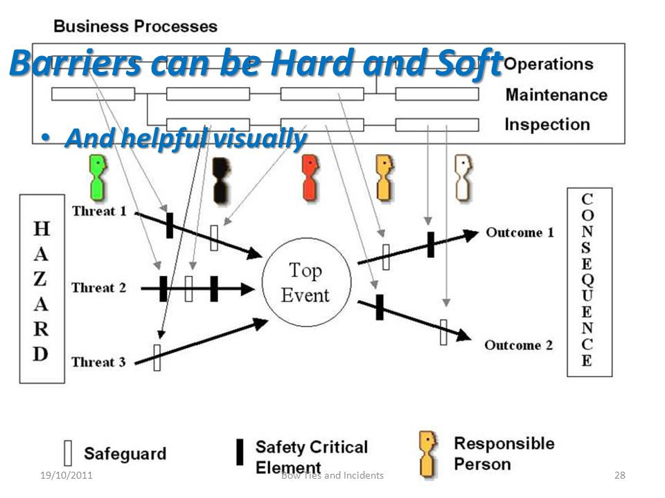 Barriers can be Hard and Soft And helpful visually And helpful visually 19/10/201128Bow Ties and Incidents