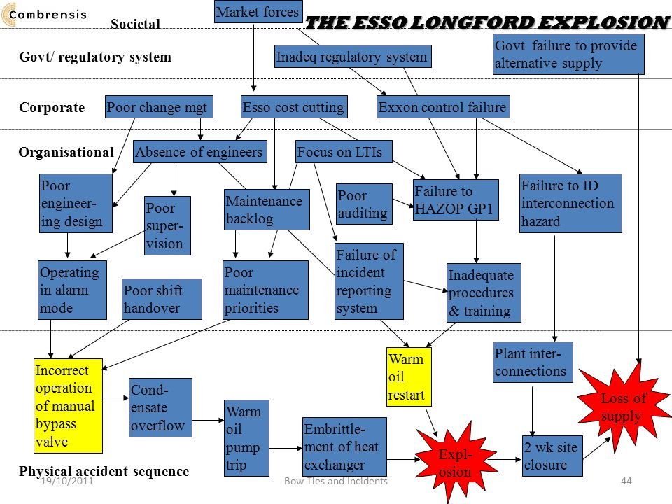 Esso cost cutting Physical accident sequence Incorrect operation of manual bypass valve Expl- osion Organisational Absence of engineersInadequate procedures & training Focus on LTIsPoor auditing Govt/ regulatory system Inadeq regulatory system THE ESSO LONGFORD EXPLOSION Societal THE ESSO LONGFORD EXPLOSION Corporate Exxon control failure Loss of supply Govt failure to provide alternative supply 2 wk site closure Plant inter- connections Warm oil restart Embrittle- ment of heat exchanger Warm oil pump trip Cond- ensate overflow Failure of incident reporting system Failure to HAZOP GP1 Market forcesOperating in alarm mode Poor shift handover Poor maintenance priorities Maintenance backlog Poor engineer- ing design Poor super- vision Failure to ID interconnection hazard Poor change mgt 19/10/201144Bow Ties and Incidents
