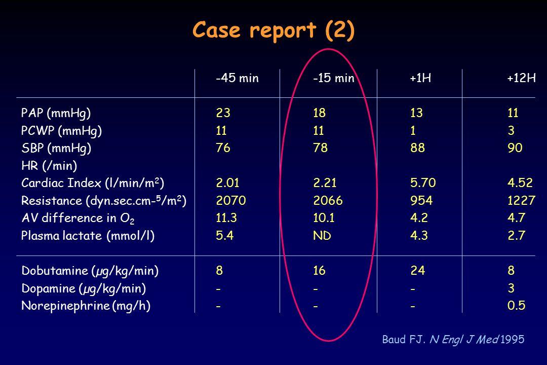 Case report (2) Baud FJ. N Engl J Med 1995 -45 min-15 min+1H+12H PAP (mmHg)23181311 PCWP (mmHg)111113 SBP (mmHg)76788890 HR (/min) Cardiac Index (l/mi