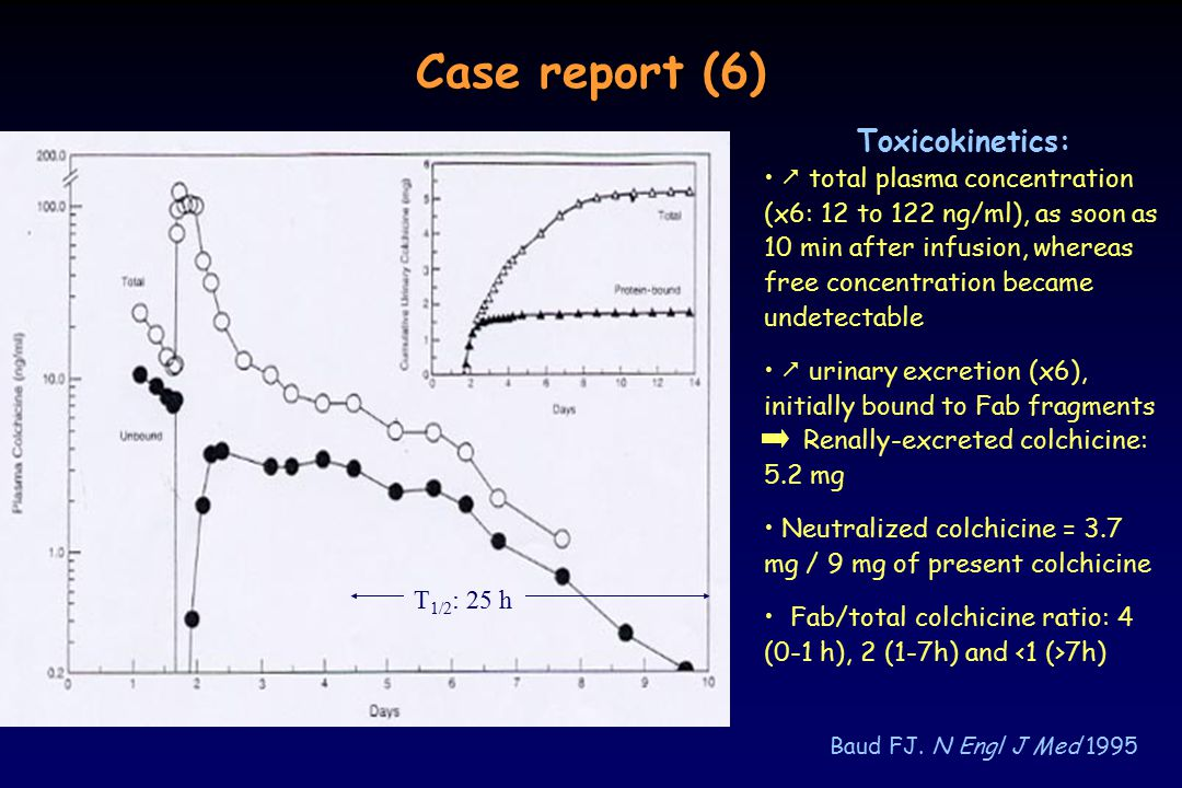 Case report (6) Baud FJ. N Engl J Med 1995 Toxicokinetics:  total plasma concentration (x6: 12 to 122 ng/ml), as soon as 10 min after infusion, where