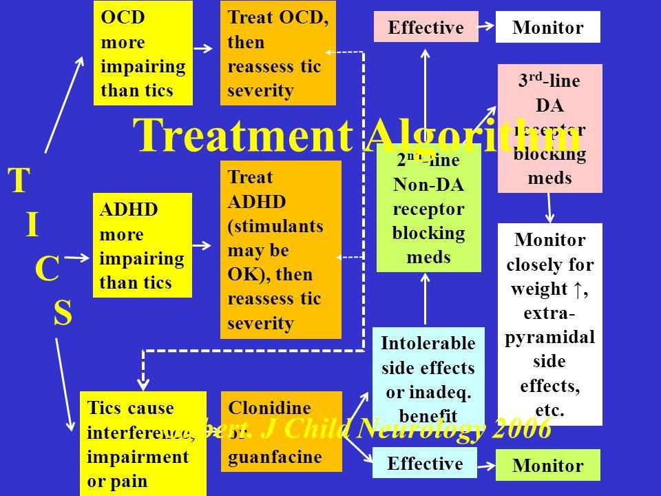 Pharmacotherapy for tics: American opinions 1 st tier2 nd tier3 rd tier Clonidine Guanfacine Baclofen Topiramate Levetiracetam Clonazepam Pimozide Flu