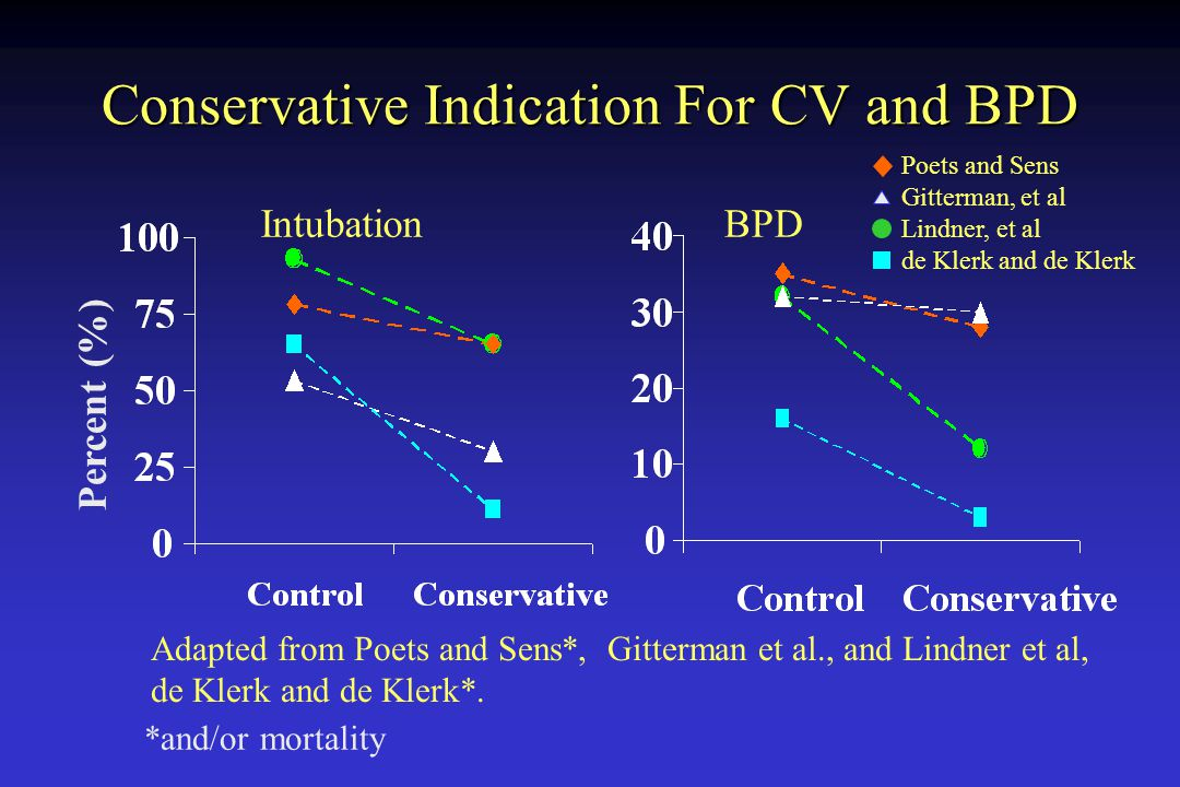 Conservative Indication For CV and BPD Intubation BPD Adapted from Poets and Sens*, Gitterman et al., and Lindner et al, de Klerk and de Klerk*. *and/