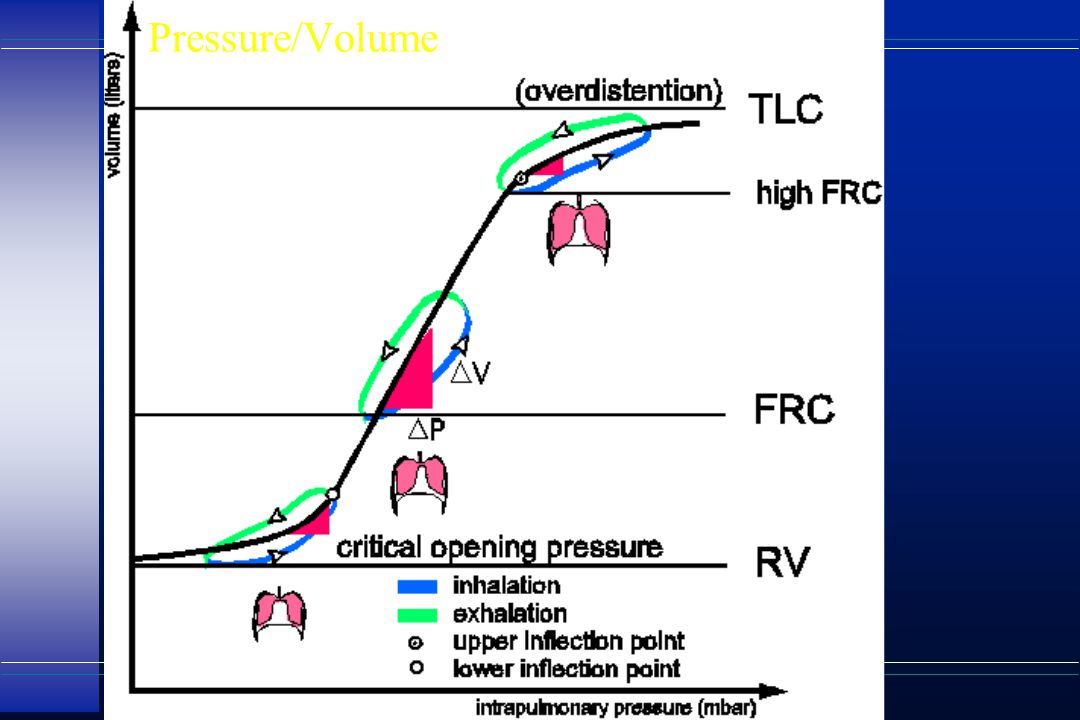 Pressure/Volume