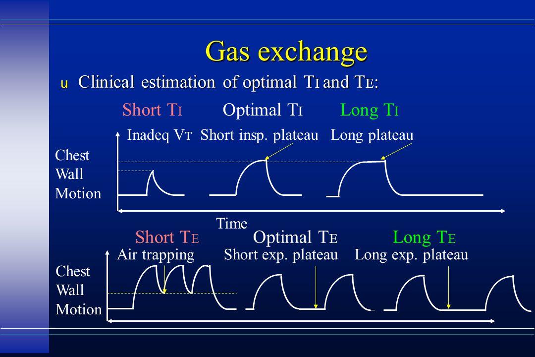 Gas exchange u Clinical estimation of optimal T I and T E : Short T I Optimal T I Long T I Inadeq V T Short insp. plateau Long plateau Short T E Optim