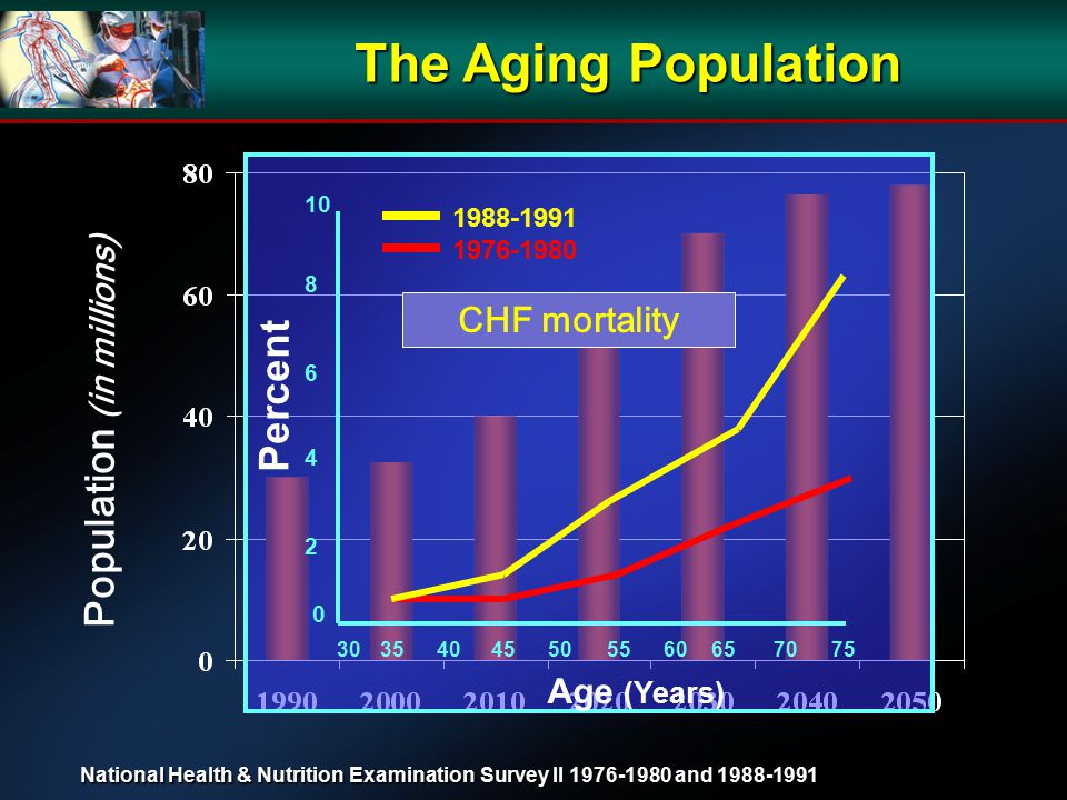 The Aging Population Population (in millions) 30 35 40 45 50 55 60 70 65 75 Age (Years) 0 2 4 6 8 10 Percent 1976-1980 1988-1991 CHF mortality National Health & Nutrition Examination Survey II 1976-1980 and 1988-1991