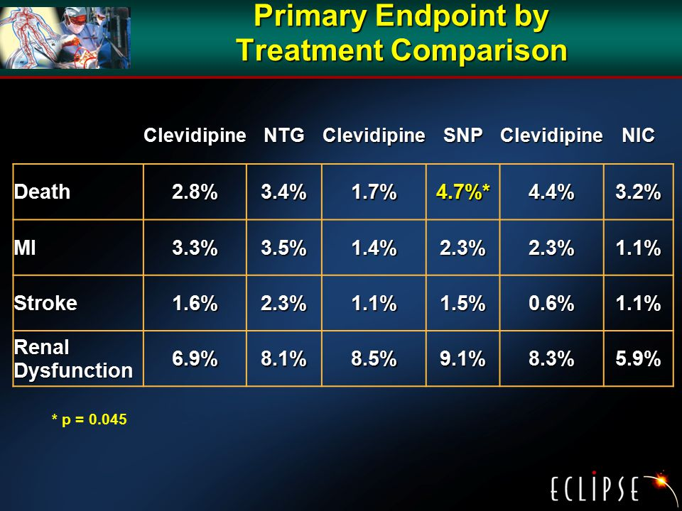 Primary Endpoint by Treatment Comparison ClevidipineNTGClevidipineSNPClevidipineNIC Death2.8%3.4%1.7%4.7%*4.4%3.2% MI3.3%3.5%1.4%2.3%2.3%1.1% Stroke1.6%2.3%1.1%1.5%0.6%1.1% Renal Dysfunction 6.9%8.1%8.5%9.1%8.3%5.9% * p = 0.045